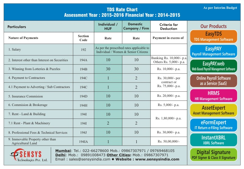 TDS Rate Chart Assessment Year 2015-2016