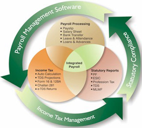 Download free hr payroll management software at sensysindia. Com.