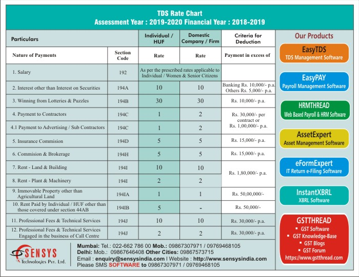 TDS Rate Chart Assessment Year 2019-2020