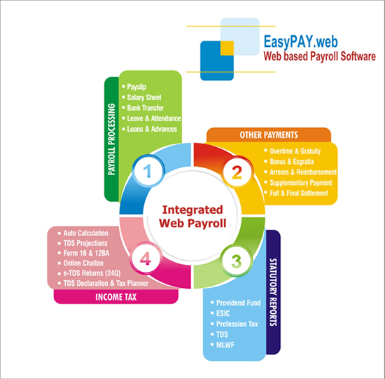 Web based Payroll Management Software | Payroll Software as a ...